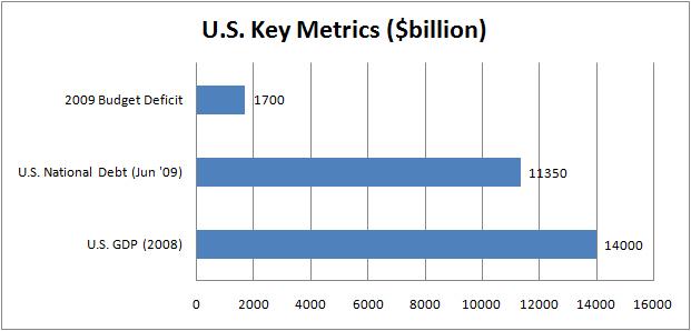 U.S. Key Metrics